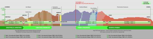 Profil der Gotthard-Trasse