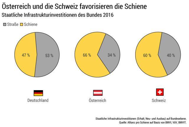 Österreich und die Schweiz favorisieren die Schiene