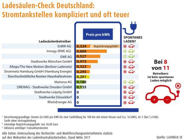 Ladesäulen-Check Deutschland