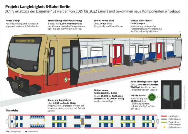Projekt Langlebigkeit S-Bahn Berlin