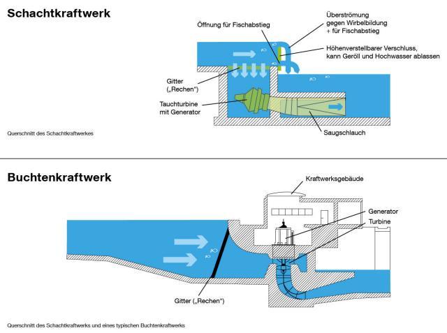 Vergleich Schachtkraftwerk und Buchtenkraftwerk