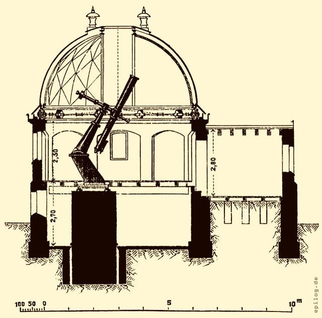Das Kuppelgebäude zur fotografischen Aufnahme der Himmelskarte bei Potsdam
